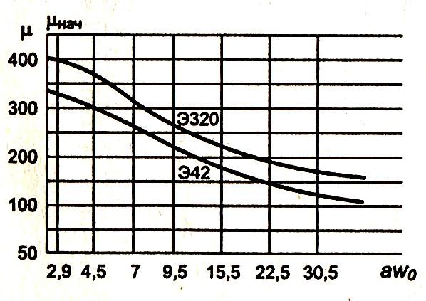 Экспериментальный график зависимости начальной магнитной проницаемости от степени подмагничивания
