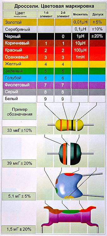 Цветовая маркировка высокочастотных дросселей