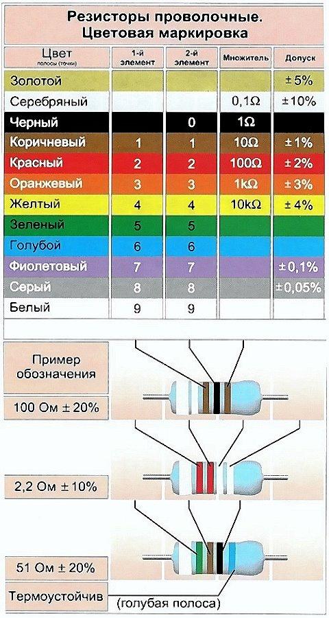 нельзя резистор как определить его мощность по цветам нормальные размеры